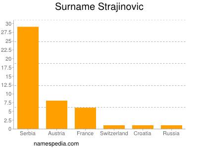Surname Strajinovic