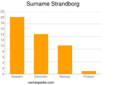 nom Strandborg
