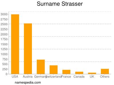 nom Strasser