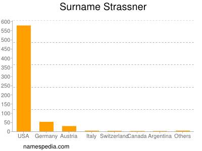 Familiennamen Strassner