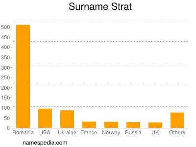 nom Strat
