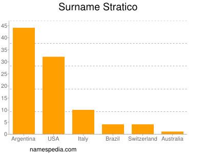 nom Stratico