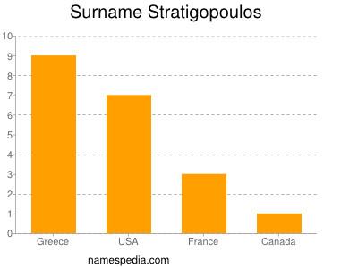 Surname Stratigopoulos