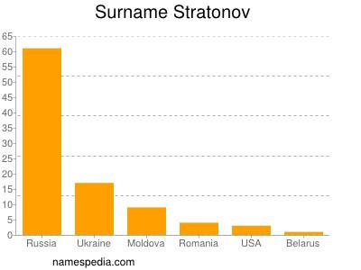 nom Stratonov