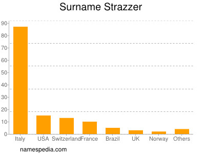 Surname Strazzer