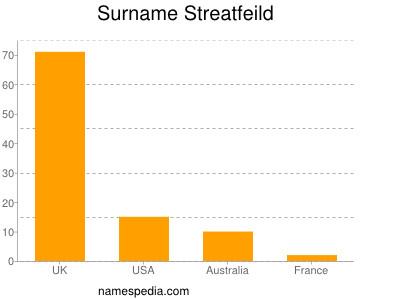 Surname Streatfeild