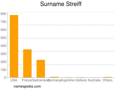 nom Streiff