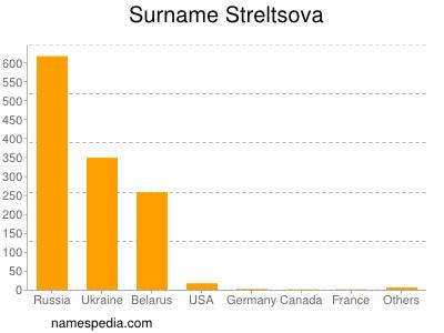 Surname Streltsova
