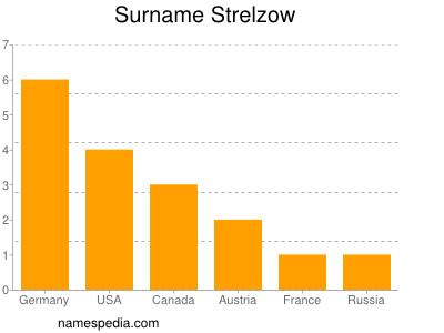 Surname Strelzow