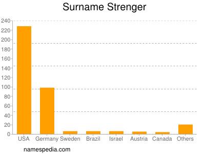 Surname Strenger