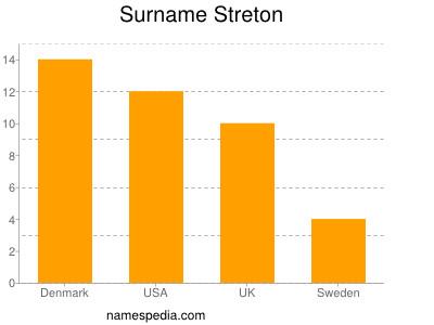 Surname Streton