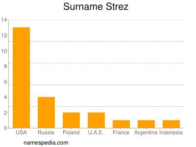 Surname Strez