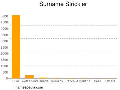 Surname Strickler