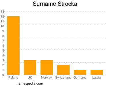 Surname Strocka