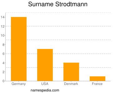 Surname Strodtmann