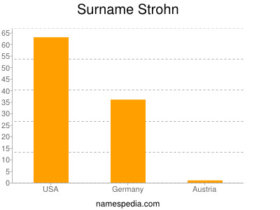 Surname Strohn