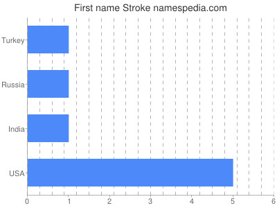 Given name Stroke