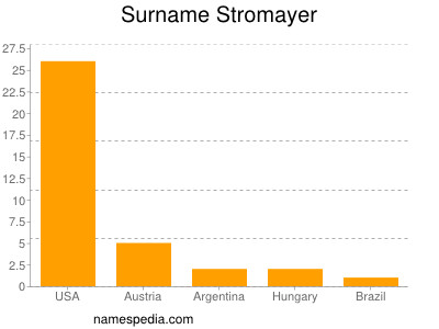 Surname Stromayer
