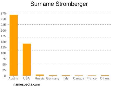 Surname Stromberger