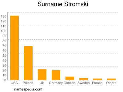 Surname Stromski