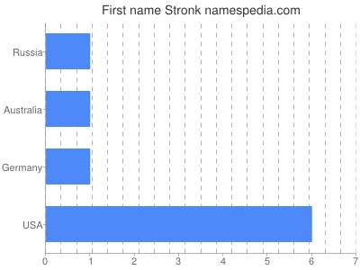 Given name Stronk