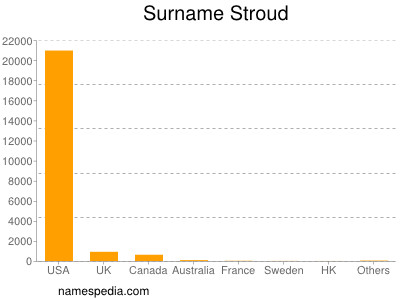Surname Stroud