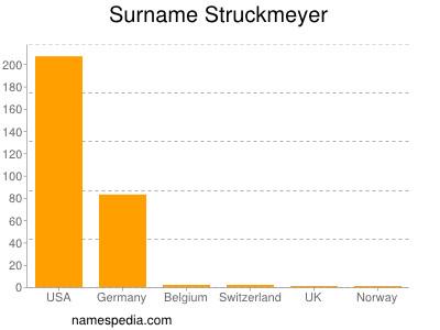 Surname Struckmeyer