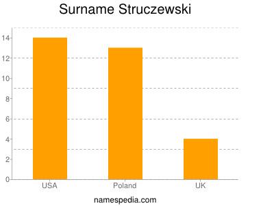 Surname Struczewski