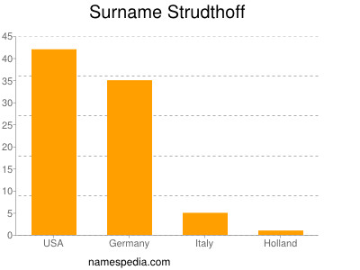 Surname Strudthoff