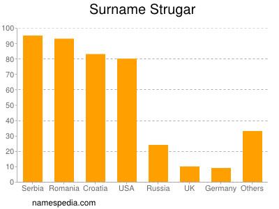 Surname Strugar