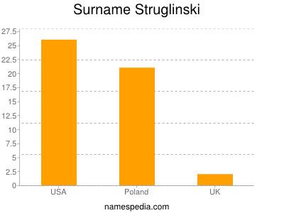Surname Struglinski