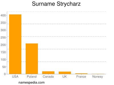 Surname Strycharz
