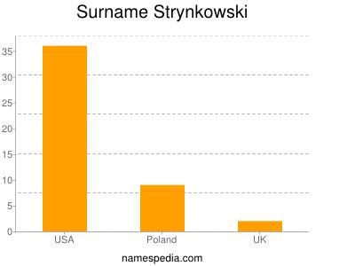 Surname Strynkowski