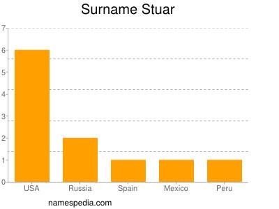 Surname Stuar
