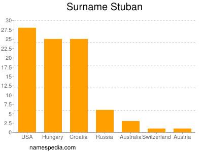 Surname Stuban