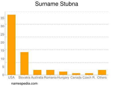 Surname Stubna