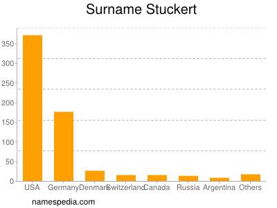 Surname Stuckert