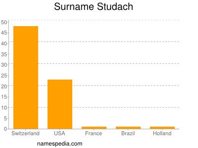 Familiennamen Studach