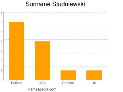 Surname Studniewski