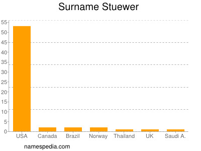 Surname Stuewer