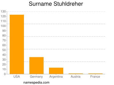 Surname Stuhldreher