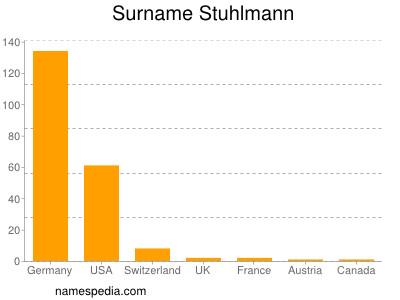 Surname Stuhlmann