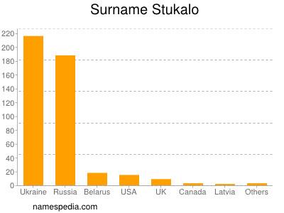 Surname Stukalo