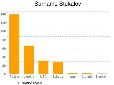 Surname Stukalov