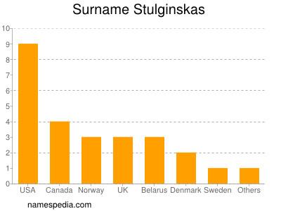 Surname Stulginskas