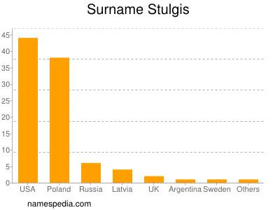 Surname Stulgis
