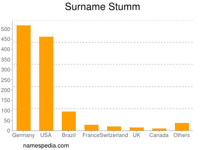 Surname Stumm