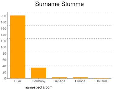 Surname Stumme