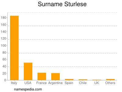 Surname Sturlese