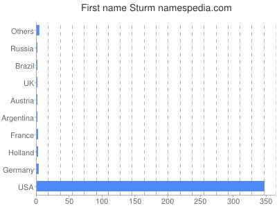 Given name Sturm